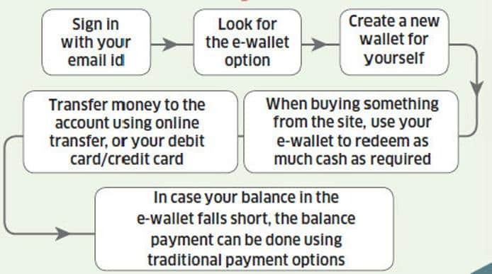 how to use an ewallet