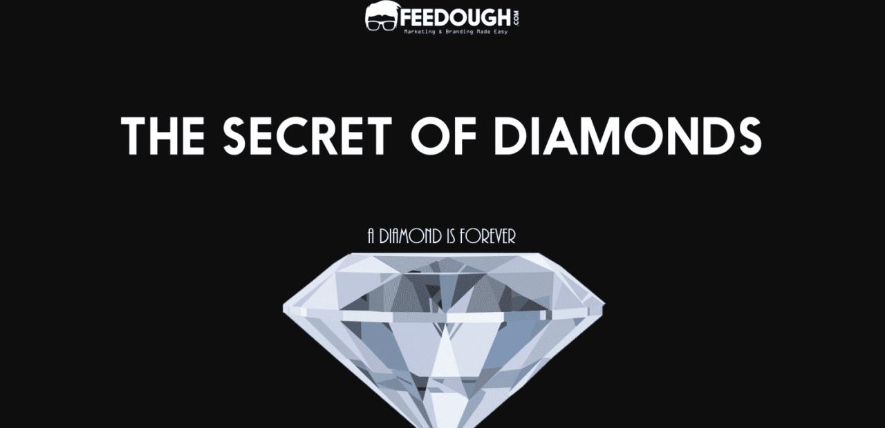 DIAMOND MARKETING DE BEERS
