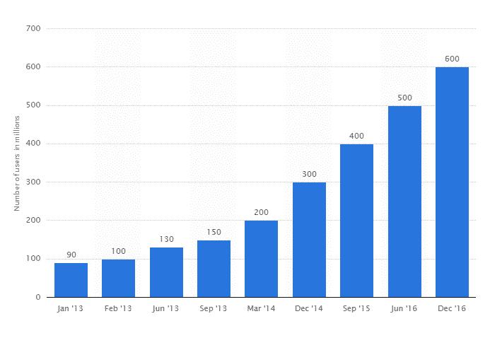 How Does Instagram Make Money?   Instagram Revenue Model 1
