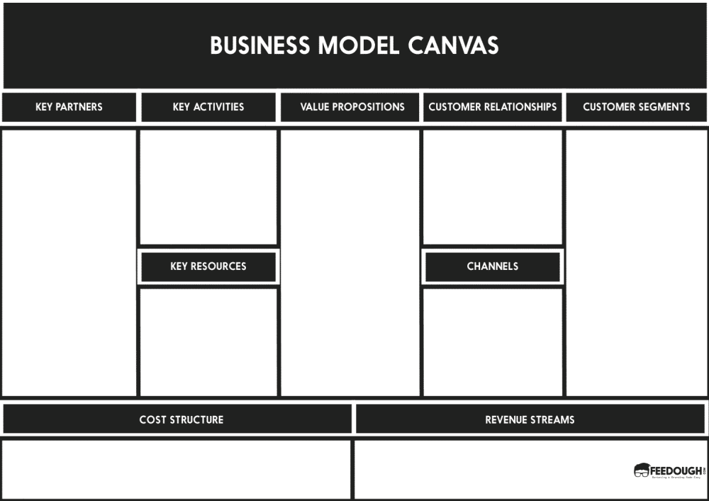 Business model canvas explained feedough osterwalders business model canvas template flashek Images