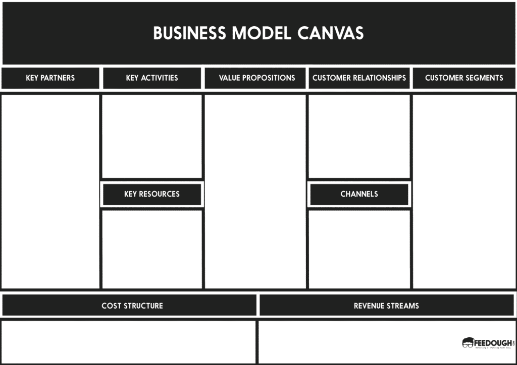Business model canvas explained feedough osterwalders business model canvas template accmission Images