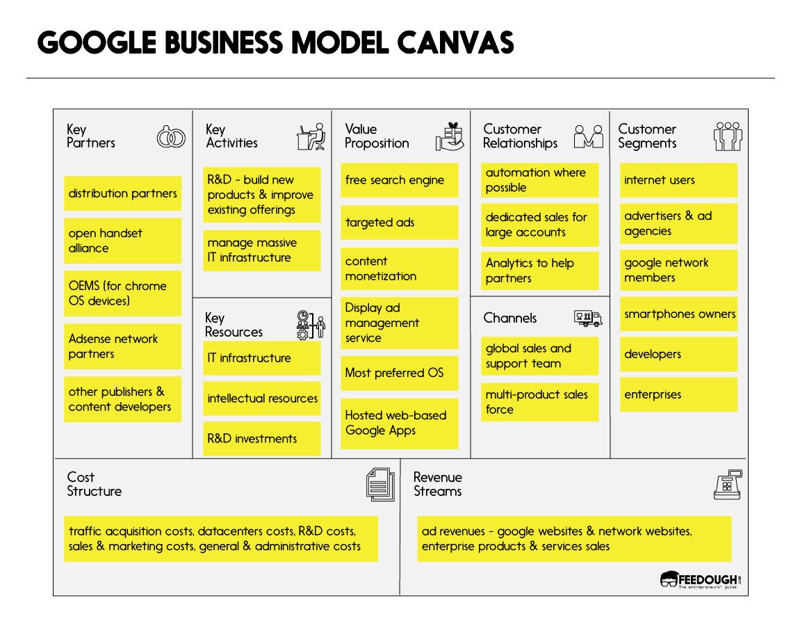 Google business model canvas