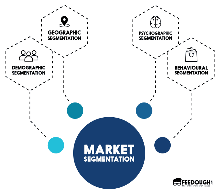 toy industry market segmentation In fact, industrial segmentation can assist companies in several areas: analysis of the market—better understanding of the total marketplace, including how and why customers buy industry-oriented and general directories are useful in developing lists of customers in terms of industry, size, and location.