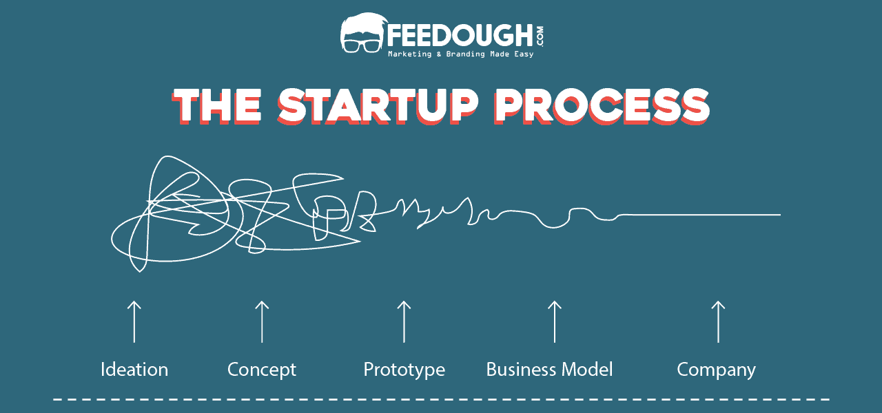 the startup process feedough