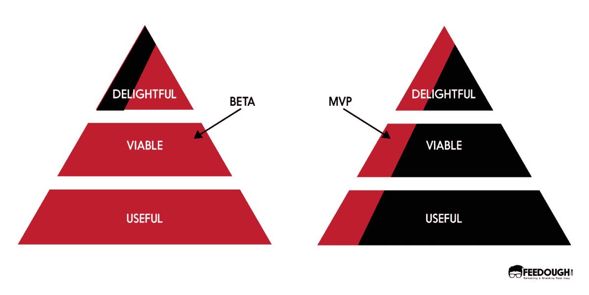 mvp vs beta