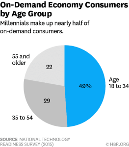 on demand consumers