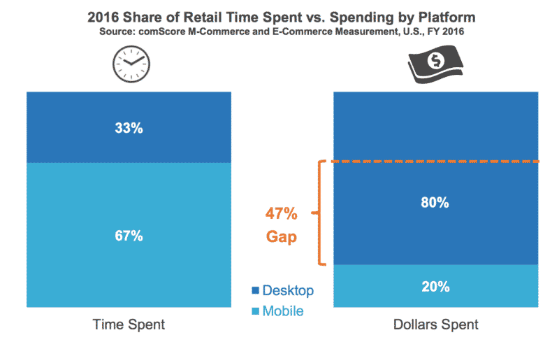 time spent money spent mobile marketing