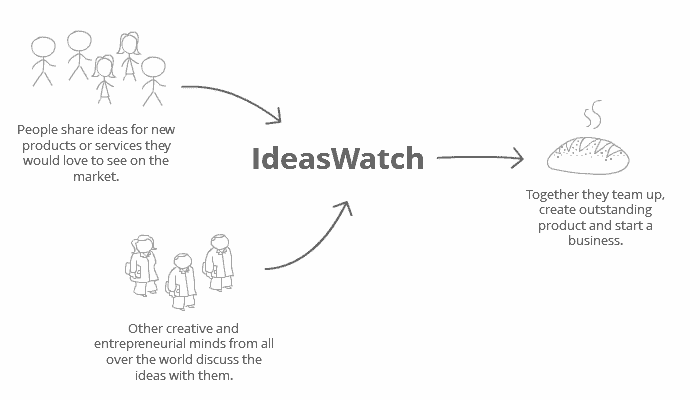 ideas watch