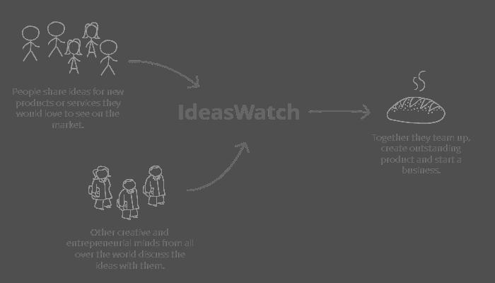ideas watch