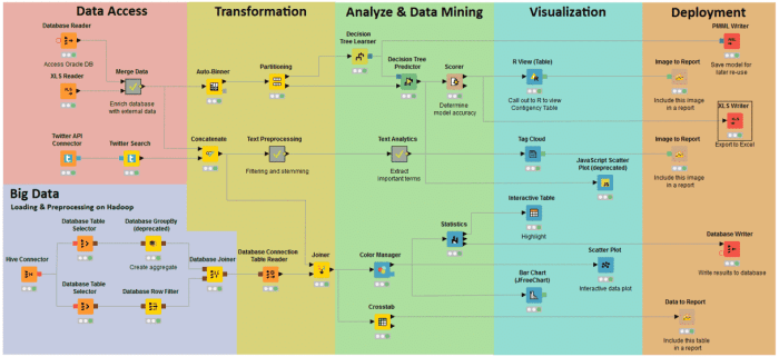 knime market research tools