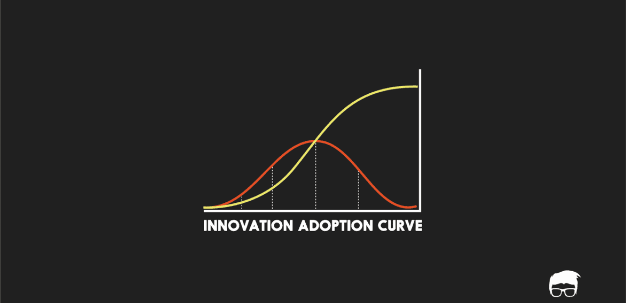 INNOVATION ADOPTION CURVE