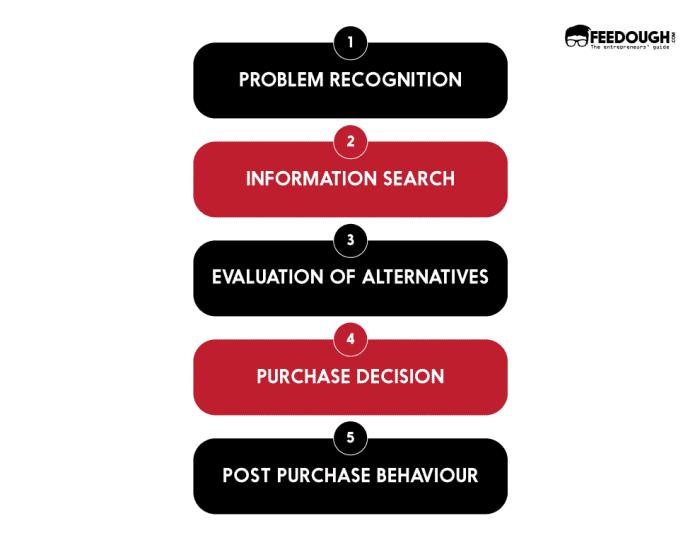 Consumer-buying-process