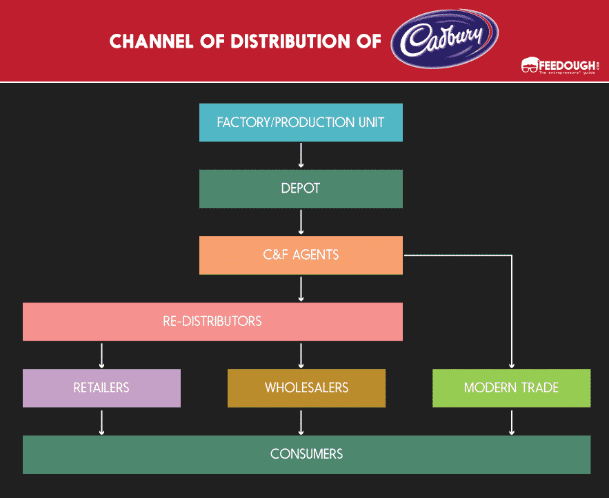 channel of distribution of cadbury