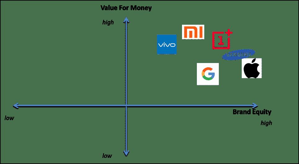 oneplus 6t competitor analysis
