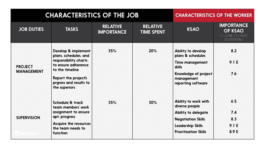 The Job Requirements Matrix