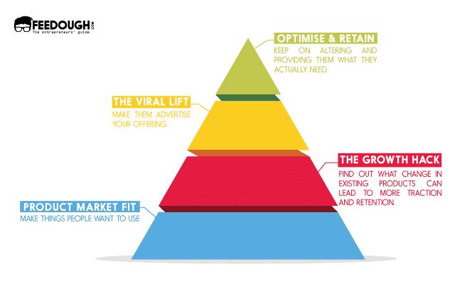growth hacking pyramid