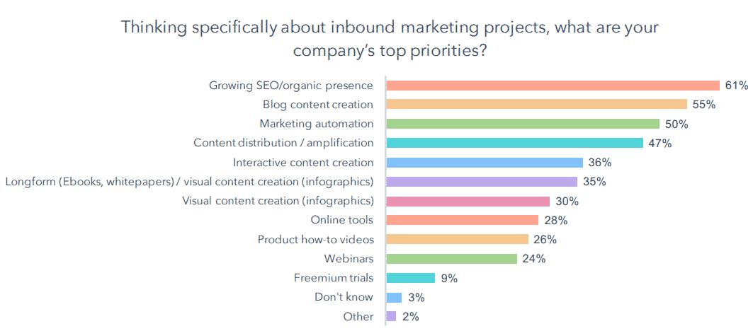 Top marketing priorities