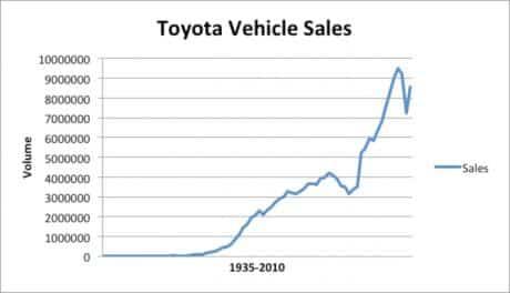 Toyota Vehicle Sales 1935-2010