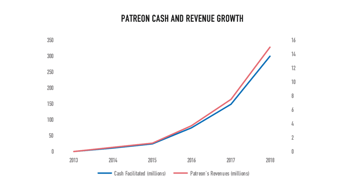 patreon growth