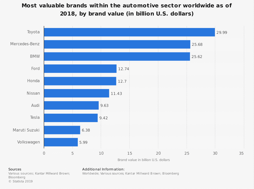 most valuable automotive bands worldwide