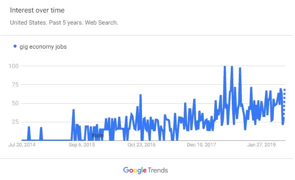 gig economy trend