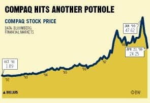 compaq share prices