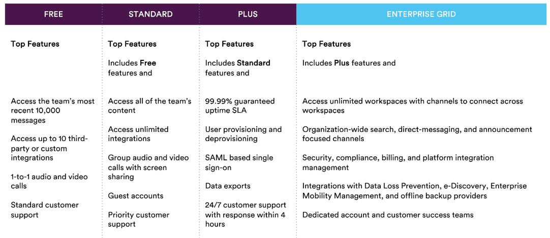 Slack plan features