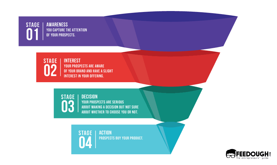 What Is a Sales Funnel and How to Build One? | Feedough