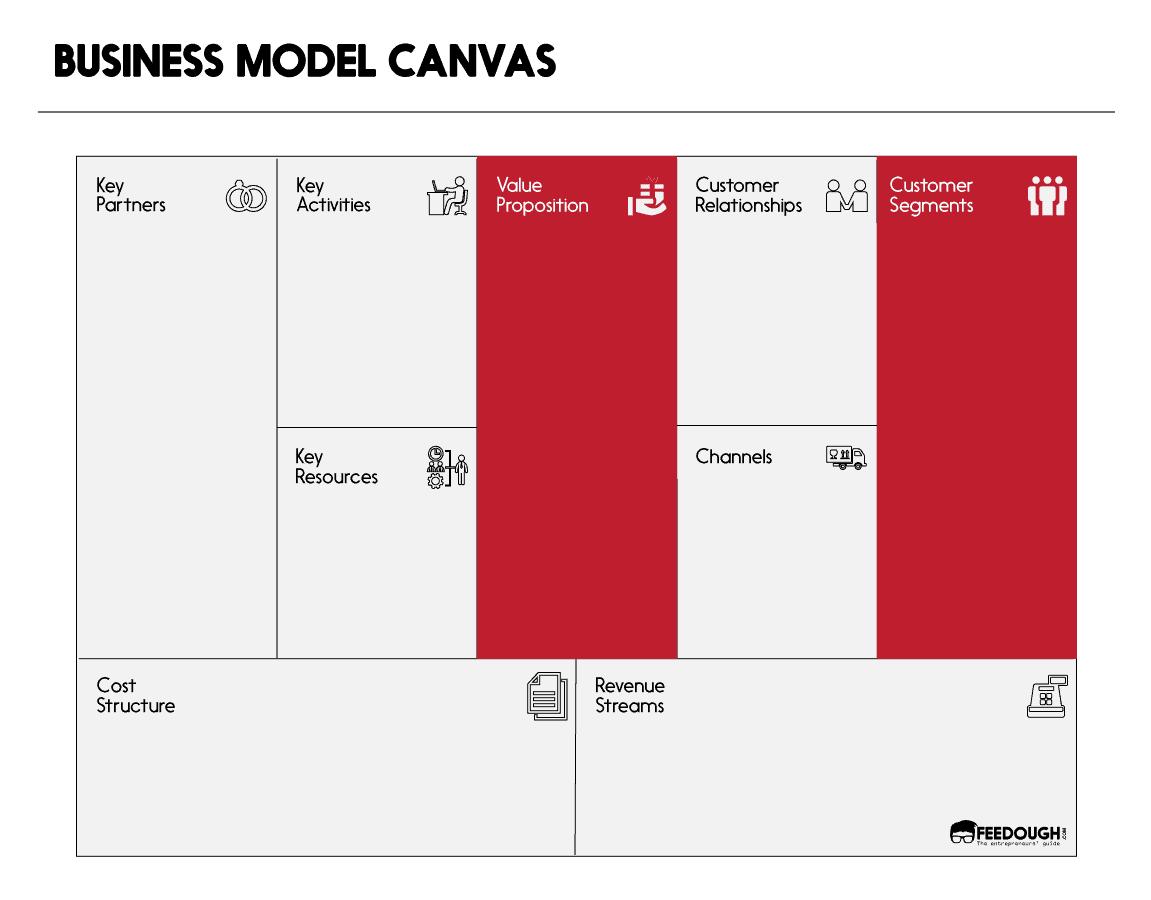 business model canvas value proposition canvas