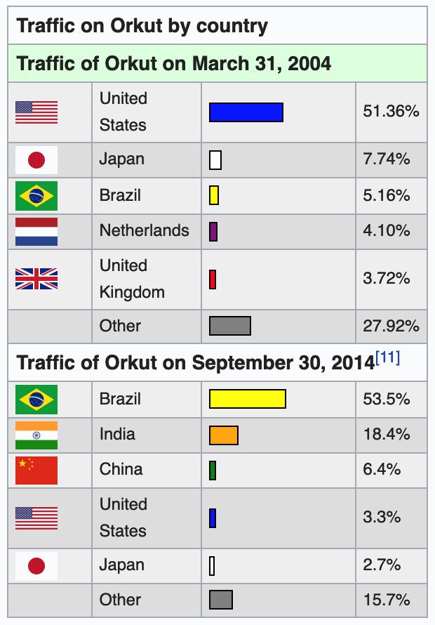 orkut traffic