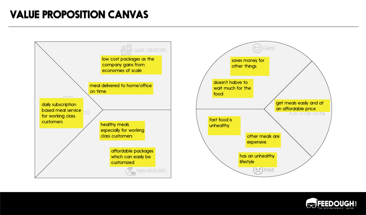 value proposition canvas example