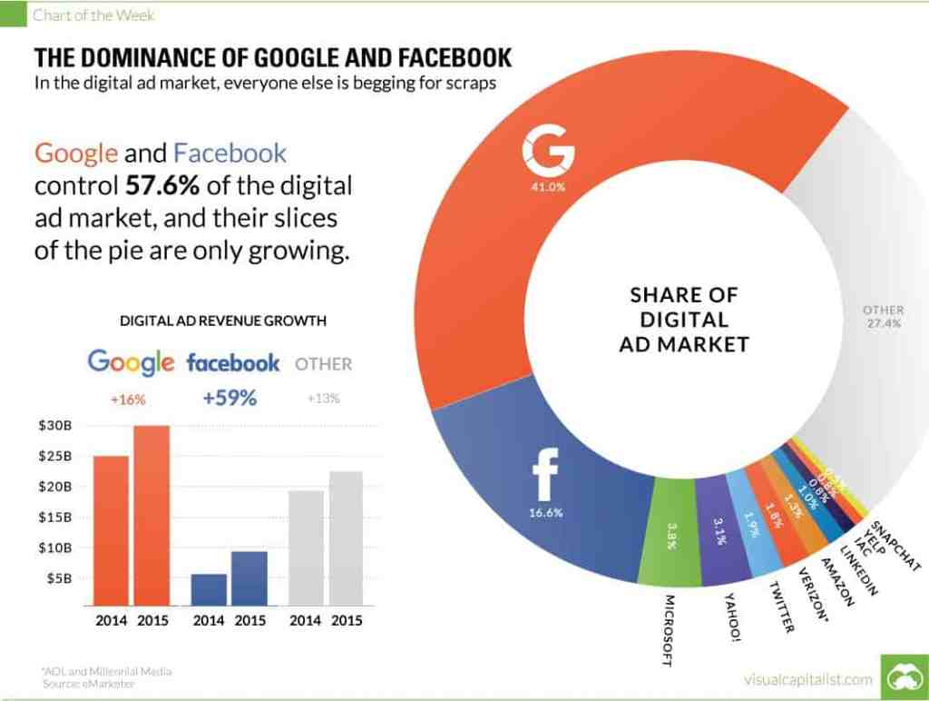 google facebook ads