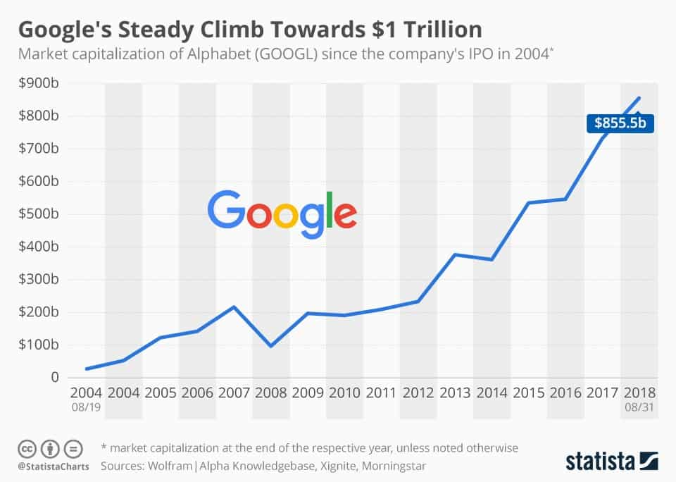 google revenue trend