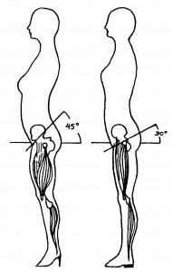 höga klackar dåligt för fötter