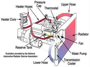 car-cooling-system