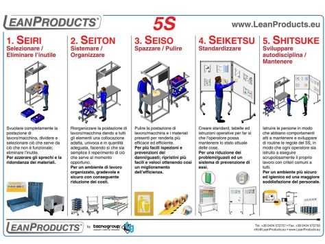 poster 5s leanproducts