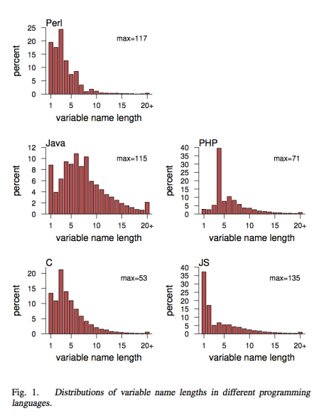 Meaningful Identifier Names The Case of Single Letter Variables