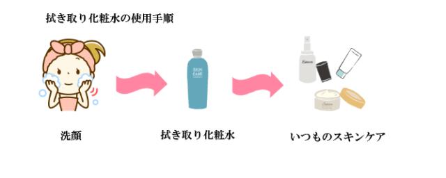 拭き取り化粧水の使用手順