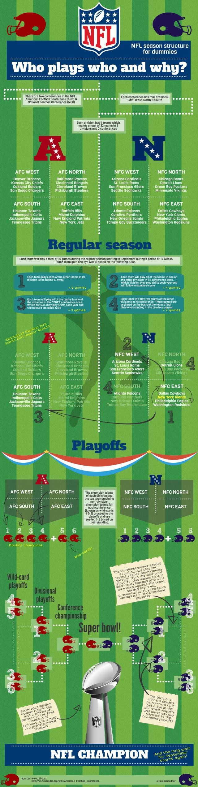 NFL Season structure