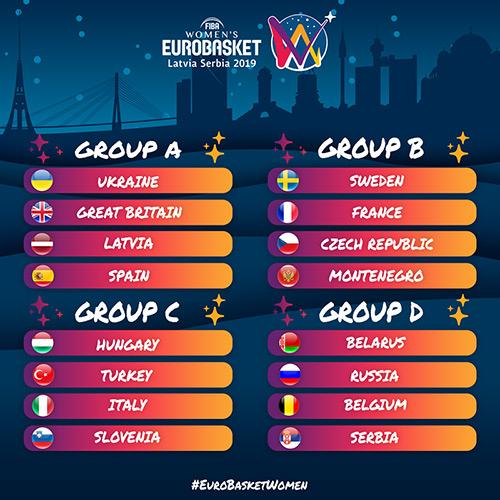 Tirage au sort EuroBasket 2019