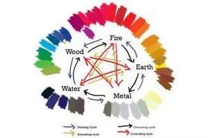 Feng-Shui-Colors-Five-Elements