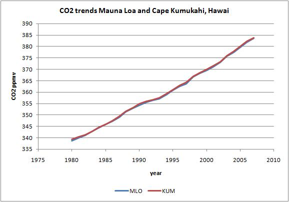 relationship between temperature and atmospheric co2 concentrations
