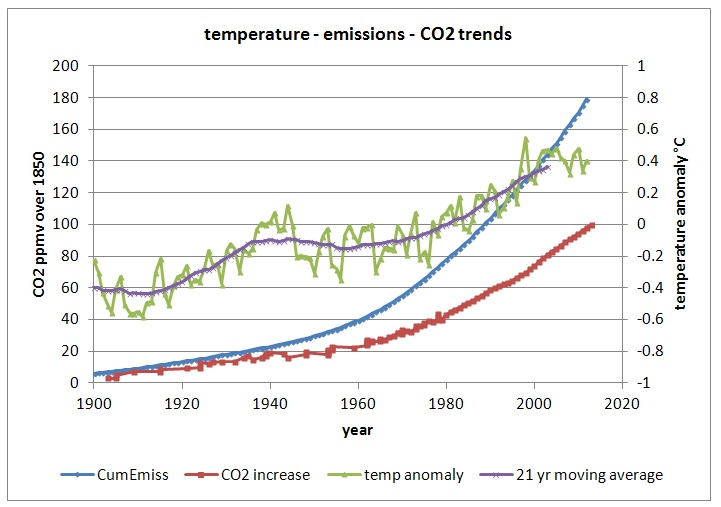 Quantifying the anthropogenic contribution to atmospheric CO2