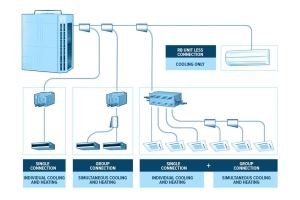 What is a VRF System? Variable Refrigerant Flow HVAC