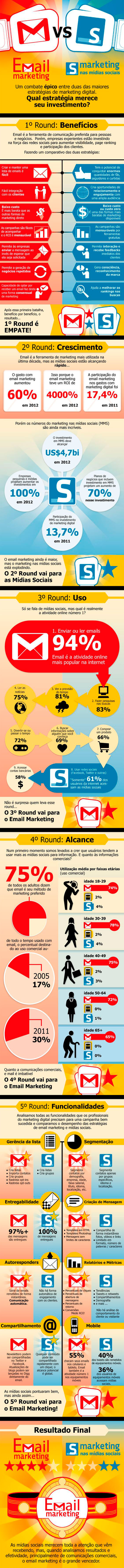 email-mkt-vs-social