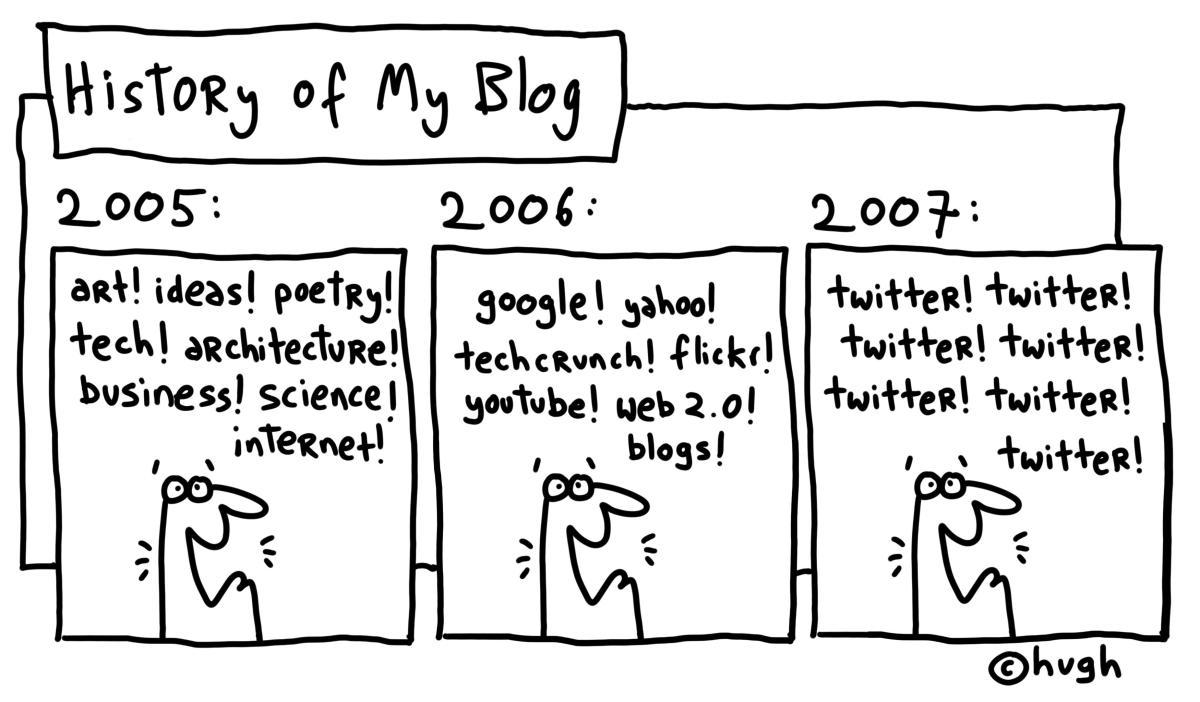 2015 el año en que seguí manteniendo mi blog