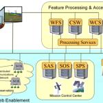 Web Processing Service, o que é?