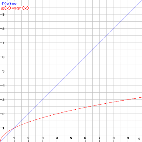 F(x) vs F(sqrt(X))