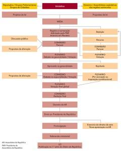 Processo Legislativo comum - origem: Parlamento.pt