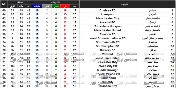 جدول ترتيب الدوري الإنجليزي الممتاز
